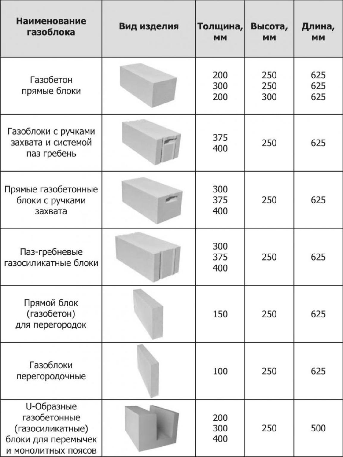 Пеноблоки цена 10х30х60 для балкона.